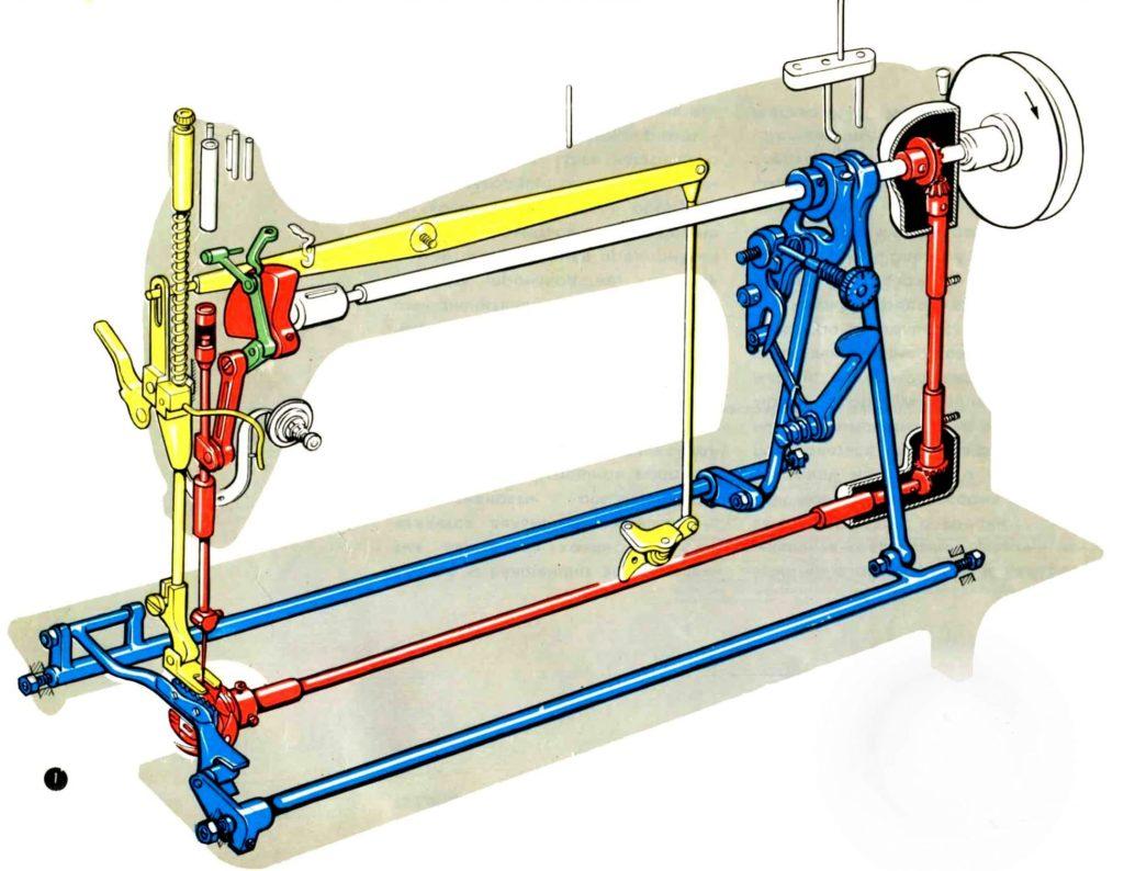 Схема челночного механизма швейной машины
